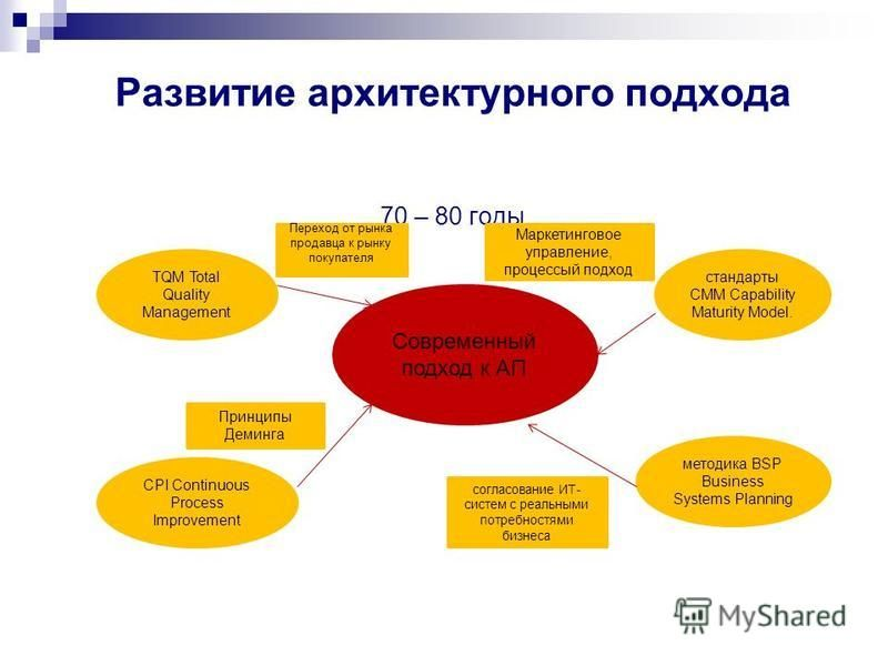 Развитие архитектурного подхода 70 – 80 годы Современный подход к АП стандарты CMM Capability Maturity Model. TQM Total Quality Management CPI Continuous Process Improvement методика BSP Business Systems Planning Переход от рынка продавца к рынку пок
