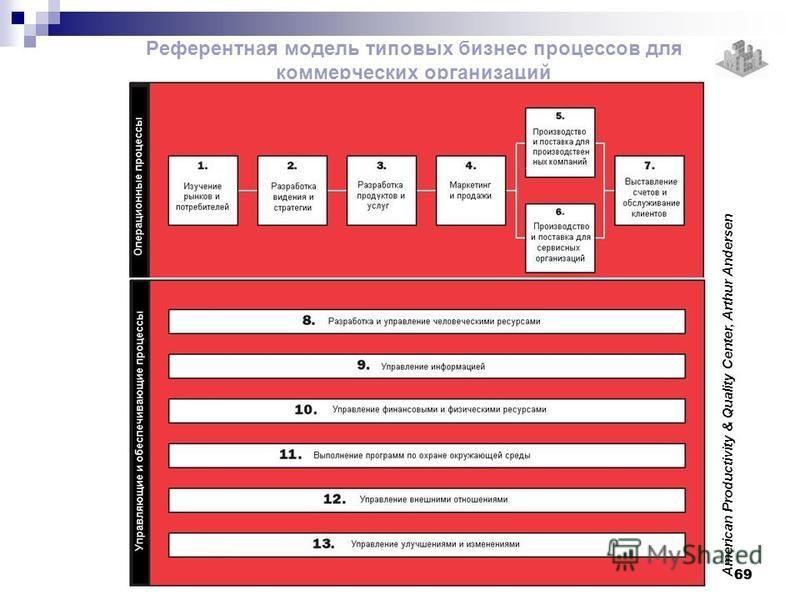 Референтная модель типовых бизнес процессов для коммерческих организаций American Productivity & Quality Center, Arthur Andersen 69