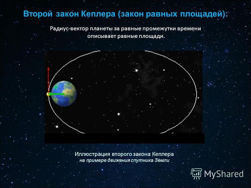Радиус-вектор планеты за равные промежутки времени описывает равные площади. Второй закон Кеплера (закон равных площадей): Иллюстрация второго закона Кеплера на примере движения спутника Земли