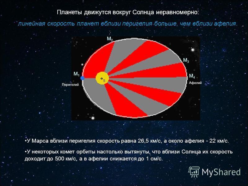 Перигелий Афелий М1М1 М2М2 М3М3 М4М4 Планеты движутся вокруг Солнца неравномерно: линейная скорость планет вблизи перигелия больше, чем вблизи афелия. У Марса вблизи перигелия скорость равна 26,5 км/с, а около афелия - 22 км/с. У некоторых комет орби
