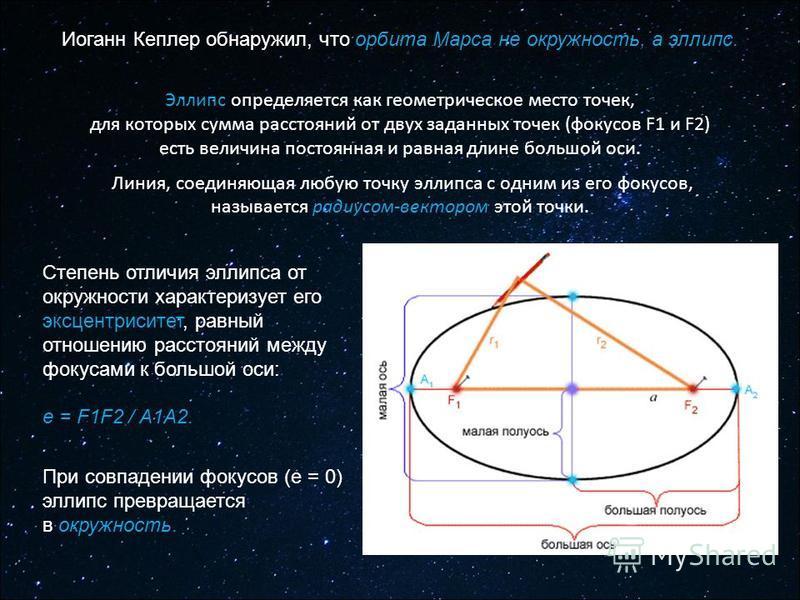 Эллипс определяется как геометрическое место точек, для которых сумма расстояний от двух заданных точек (фокусов F1 и F2) есть величина постоянная и равная длине большой оси. Линия, соединяющая любую точку эллипса с одним из его фокусов, называется р
