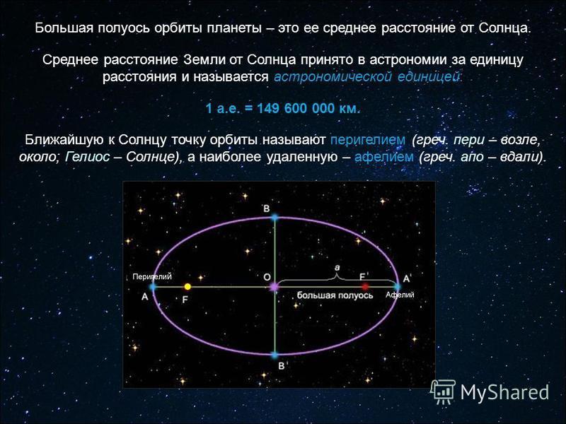 Большая полуось орбиты планеты – это ее среднее расстояние от Солнца. Среднее расстояние Земли от Солнца принято в астрономии за единицу расстояния и называется астрономической единицей: 1 а.е. = 149 600 000 км. Ближайшую к Солнцу точку орбиты называ