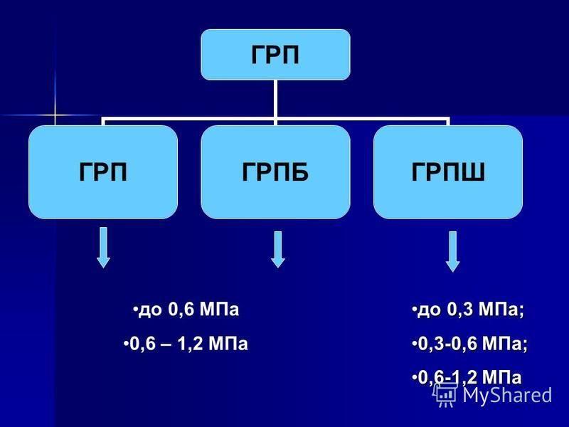 ГРП ГРПБГРПШ до 0,6 МПа 0,6 – 1,2 МПа до 0,3 МПа;до 0,3 МПа; 0,3-0,6 МПа;0,3-0,6 МПа; 0,6-1,2 МПа 0,6-1,2 МПа