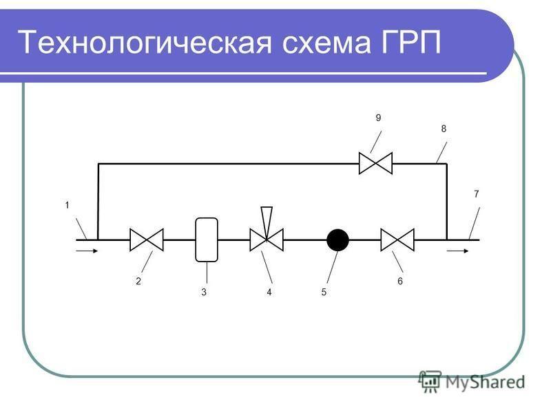 Технологическая схема ГРП 1 2 345 6 7 8 9