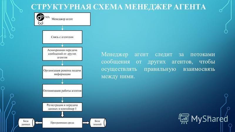 СТРУКТУРНАЯ СХЕМА МЕНЕДЖЕР АГЕНТА Менеджер агент следит за потоками сообщения от других агентов, чтобы осуществлять правильную взаимосвязь между ними. 11