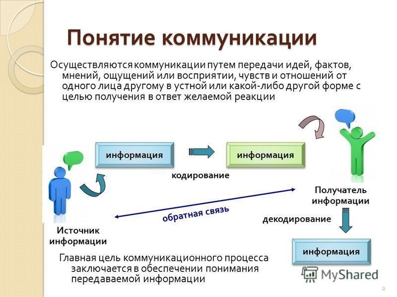 2 Понятие коммуникации Осуществляются коммуникации путем передачи идей, фактов, мнений, ощущений или восприятии, чувств и отношений от одного лица другому в устной или какой - либо другой форме с целью получения в ответ желаемой реакции Источник инфо