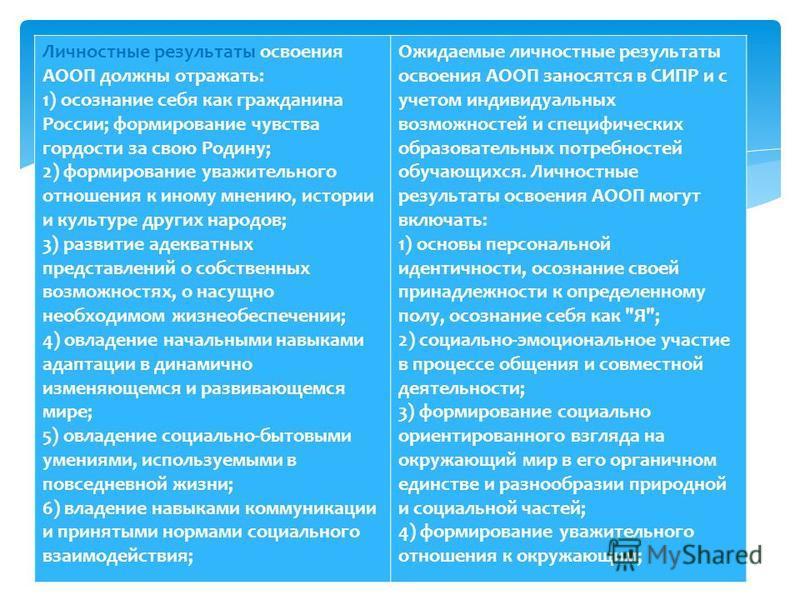 Личностные результаты освоения АООП должны отражать: 1) осознание себя как гражданина России; формирование чувства гордости за свою Родину; 2) формирование уважительного отношения к иному мнению, истории и культуре других народов; 3) развитие адекват