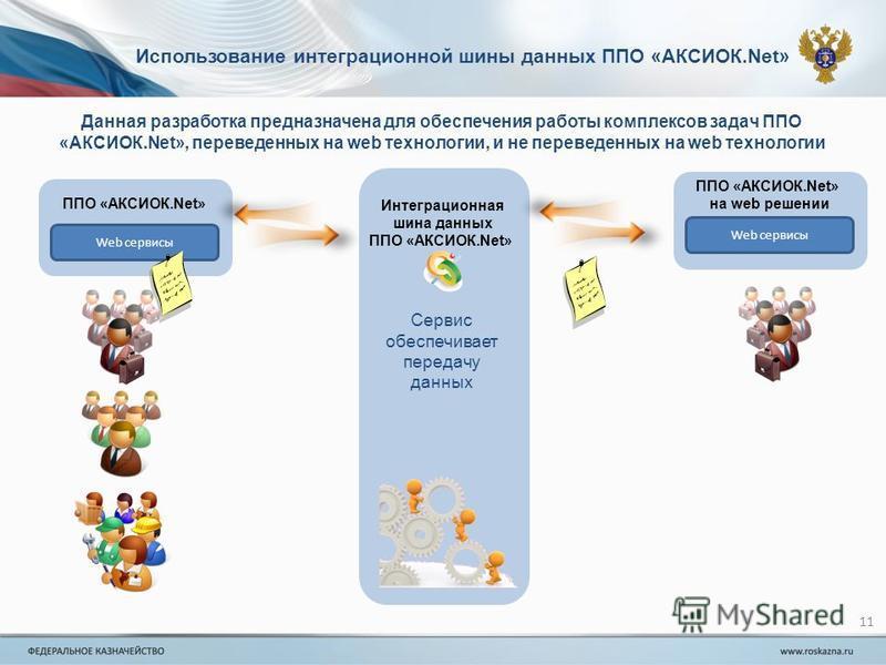 11 Использование интеграционной шины данных ППО «АКСИОК.Net» Интеграционная шина данных ППО «АКСИОК.Net» Web сервисы ППО «АКСИОК.Net» на web решении Web сервисы Сервис обеспечивает передачу данных Данная разработка предназначена для обеспечения работ
