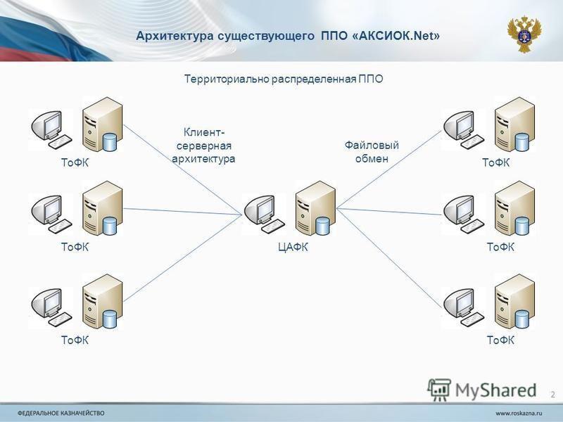 2 Архитектура существующего ППО «АКСИОК.Net» ТоФК ЦАФК Территориально распределенная ППО Файловый обмен Клиент- серверная архитектура