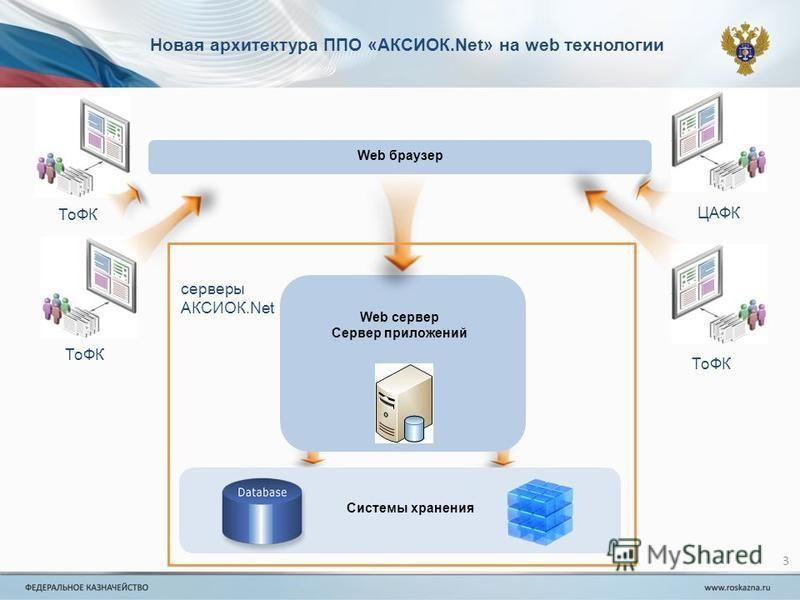 3 Web браузер Web сервер Сервер приложений Новая архитектура ППО «АКСИОК.Net» на web технологии Системы хранения ЦАФК ТоФК серверы АКСИОК.Net ТоФК