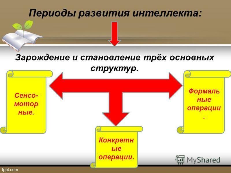 Периоды развития интеллекта: Зарождение и становление трёх основных структур. Сенсо- мотор ные. Конкретн ые операции. Формаль ные операции.