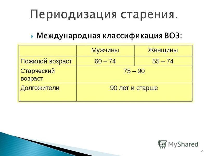 Международная классификация ВОЗ: 7