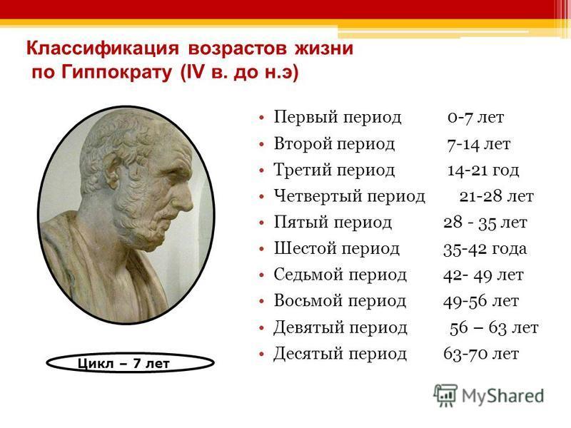 Классификация возрастов жизни по Гиппократу (IV в. до н.э) Первый период 0-7 лет Второй период 7-14 лет Третий период 14-21 год Четвертый период 21-28 лет Пятый период 28 - 35 лет Шестой период 35-42 года Седьмой период 42- 49 лет Восьмой период 49-5