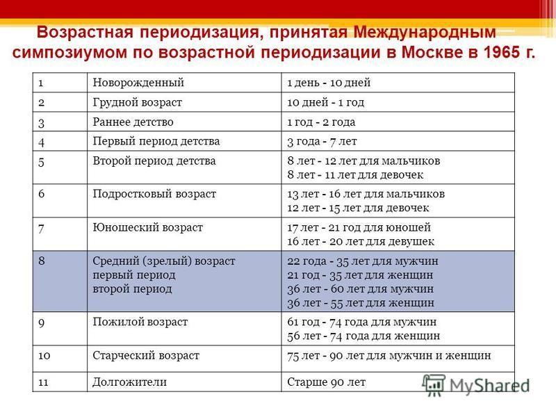 Возрастная периодизация, принятая Международным симпозиумом по возрастной периодизации в Москве в 1965 г. 1Новорожденный 1 день - 10 дней 2Грудной возраст 10 дней - 1 год 3Раннее детство 1 год - 2 года 4Первый период детства 3 года - 7 лет 5Второй пе
