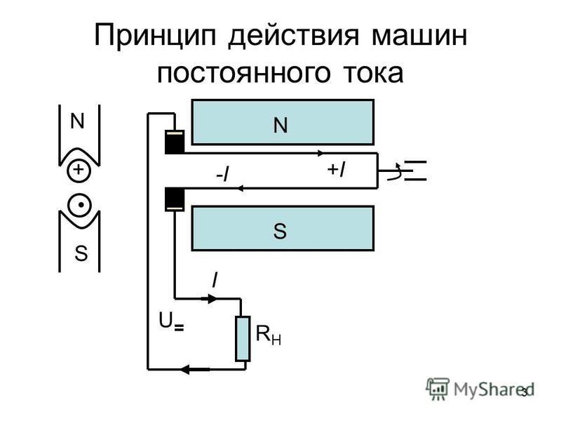 Принцип действия машин постоянного тока + S N S N +I -I I RHRH U 3