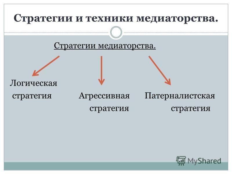 Стратегии и техники медиаторства. Стратегии медиаторства. Логическая стратегия Агрессивная Патерналистская стратегия стратегия