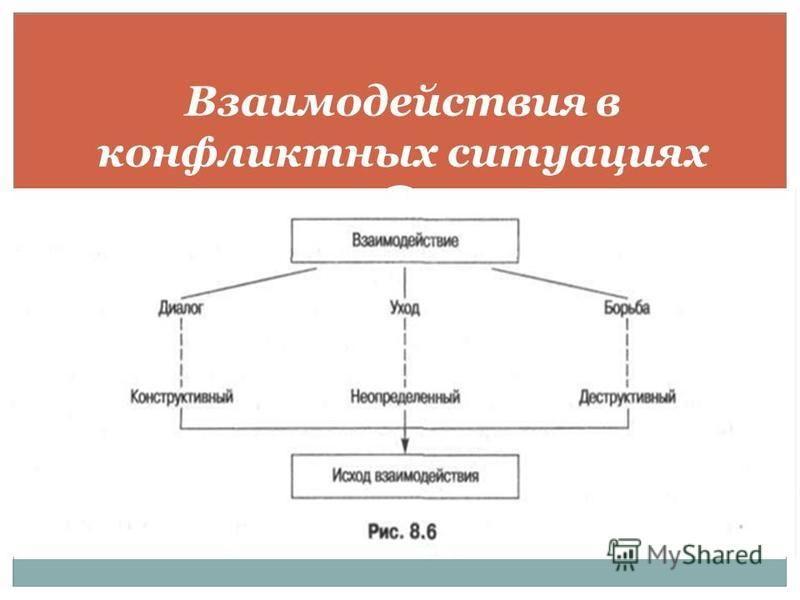 Взаимодействия в конфликтных ситуациях