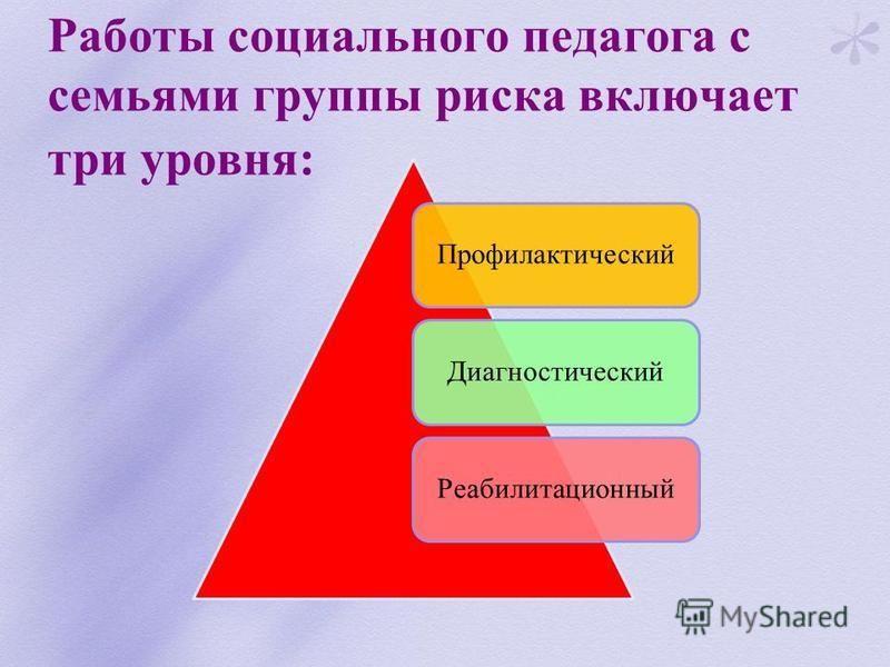 Работы социального педагога с семьями группы риска включает три уровня: Профилактический ДиагностическийРеабилитационный