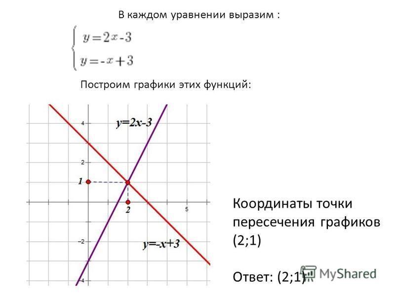 В каждом уравнении выразим : Построим графики этих функций: Координаты точки пересечения графиков (2;1) Ответ: (2;1)
