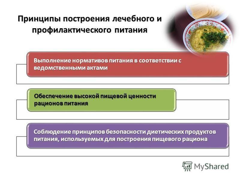 Принципы построения лечебного и профилактического питания Выполнение нормативов питания в соответствии с ведомственными актами Обеспечение высокой пищевой ценности рационов питания Соблюдение принципов безопасности диетических продуктов питания, испо