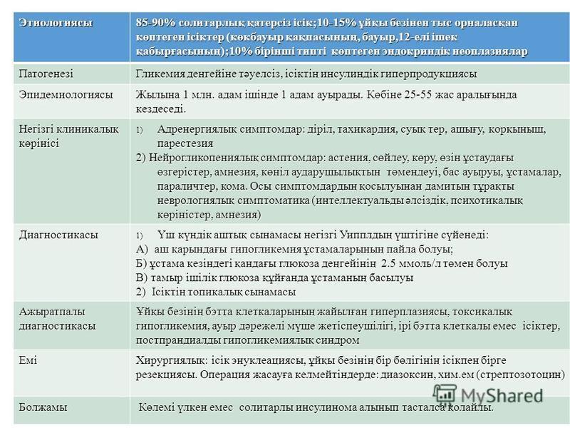 Этиологиясы 85-90% солитарлық қатерсіз ісік;10-15% ұйқы безінен тыс орналасқан көптеген ісіктер (көкбауыр қақпасының, бауыр,12-елі ішек қабырғасының);10% бірінші типті көптеген эндокриндік неоплазиялар Патогенезі Гликемия деңгейіне тәуелсіз, ісіктің