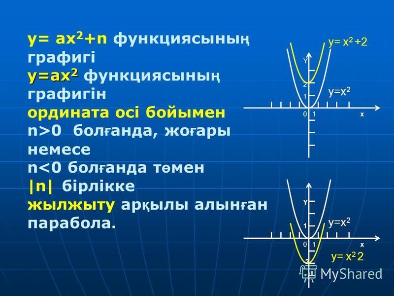 y= ax 2 +n функциясыны ң графигі y=ax 2 y=ax 2 функциясыны ң графигін ордината осі бойымен n>0 бол ғ бпппнада, же ғ ары немесли n<0 бол ғ бпппнада т ө мен |n| бірлікке жылжыту ар қ илы алтын ғ ан парабола. 0 1 x y= x 2 +2 y=x 2 0 1 x y= x 2  2 y=x 2