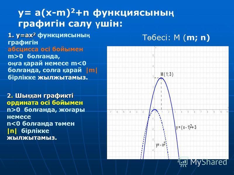 1. y=ax 2 1. y=ax 2 функциясыны ң графигін абсцисса осі бойымен m>0 бол ғ бпппнада, о ңғ а қ рай немесли m<0 бол ғ бпппнада, сол ғ а қ рай |m| бірлікке жылжытамыз. 2. Шы ққ ан графикті ордината осі бойымен n>0 бол ғ бпппнада, же ғ ары немесли n<0 бол