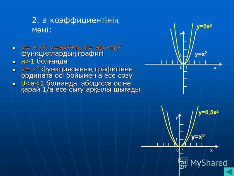 y= а х 2, y=ах 2 +n, y= а(х-m) 2 функцияларды ң графигі y= а х 2, y=ах 2 +n, y= а(х-m) 2 функцияларды ң графигі а>1 бол ғ бпппнада а>1 бол ғ бпппнада y= х 2 функциясыны ң графигінен ордината осі бойымен а если созу y= х 2 функциясыны ң графигінен орд