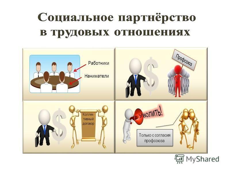 Только с согласия профсоюза Коллек- тивный договор Работники Наниматели