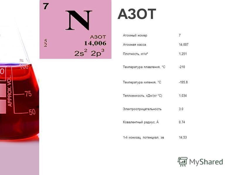 АЗОТ Атомный номер 7 Атомная масса 14,007 Плотность, кг/м³1,251 Температура плавления, °С-210 Температура кипения, °С-195,8 Теплоемкость, к Дж/(кг·°С)1,034 Электроотрицательность 3,0 Ковалентный радиус, Å0,74 1-й ионизации. потенциал, эв 14,53
