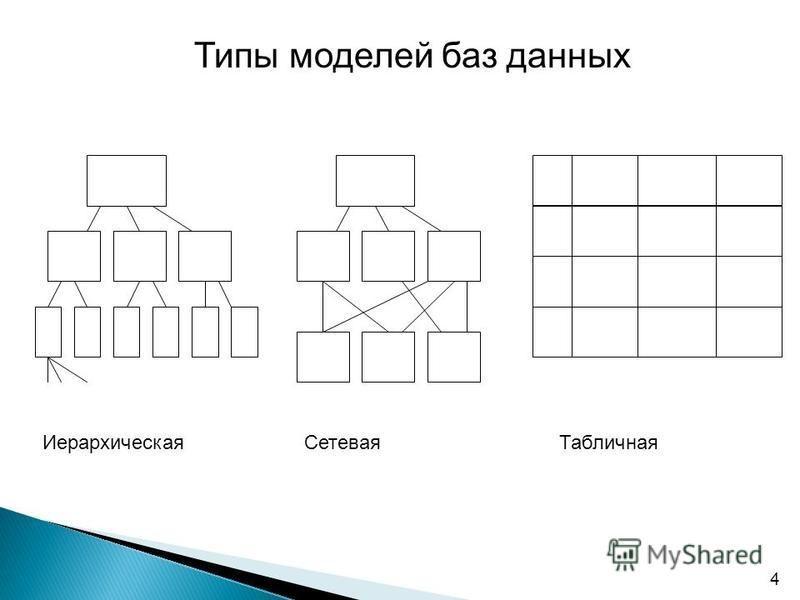 4 Типы моделей баз данных Иерархическая СетеваяТабличная