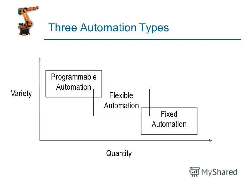 Three Automation Types Programmable Automation Flexible Automation Fixed Automation Variety Quantity