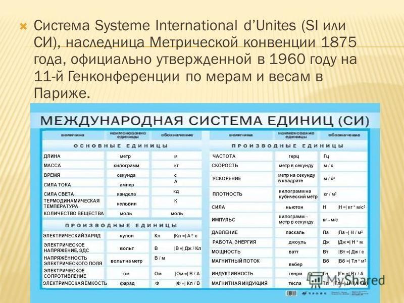 Система Systeme International dUnites (SI или СИ), наследница Метрической конвенции 1875 года, официально утвержденной в 1960 году на 11-й Генконференции по мерам и весам в Париже. ТЕРМОДИНАМИЧЕСКАЯ ТЕМПЕРАТУРА КОЛИЧЕСТВО ВЕЩЕСТВА ЭЛЕКТРИЧЕСКИЙ ЗАРЯД