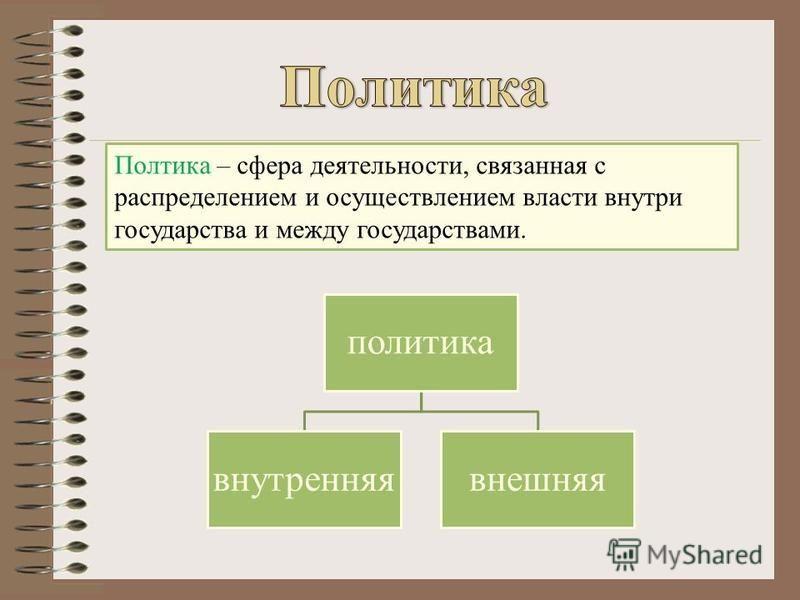 Полтика – сфера деятельности, связанная с распределением и осуществлением власти внутри государства и между государствами. политика внутренняя внешняя