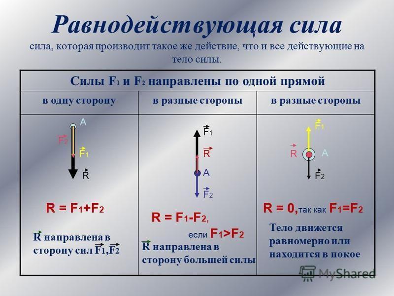 Равнодействующая сила сила, которая производит такое же действие, что и все действующие на тело силы. Силы F 1 и F 2 направлены по одной прямой в одну сторону в разные стороны А F1F1 F2F2 R R = F 1 +F 2 R направлена в сторону сил F 1,F 2 А F2F2 F1F1