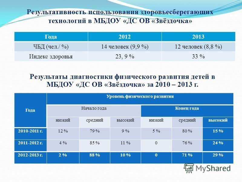 Результативность использования здоровьесберегающих технологий в МБДОУ «ДС ОВ «Звёздочка» Результаты диагностики физического развития детей в МБДОУ «ДС ОВ «Звёздочка» за 2010 – 2013 г. Года 20122013 ЧБД (чел./ %)14 человек (9,9 %)12 человек (8,8 %) Ин