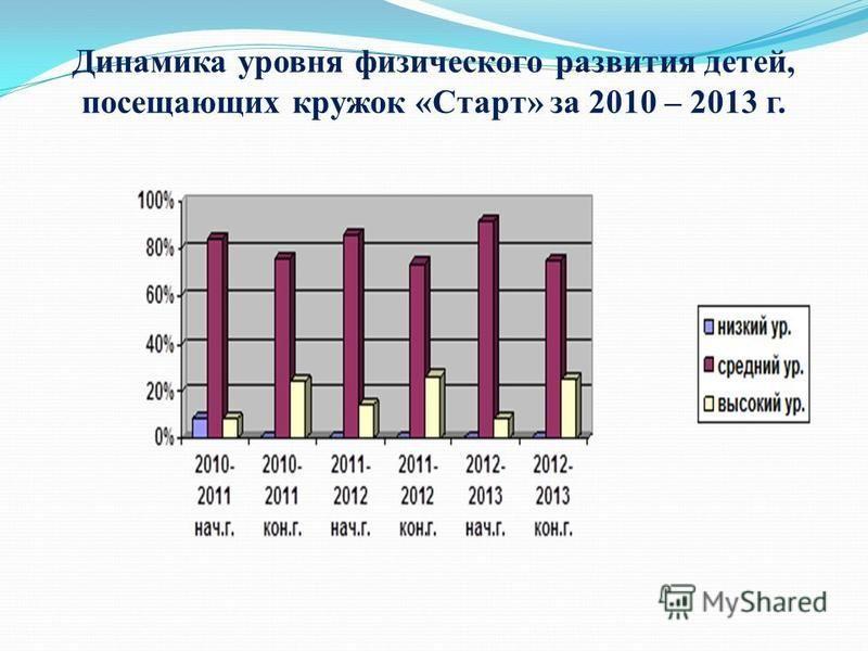Динамика уровня физического развития детей, посещающих кружок «Старт» за 2010 – 2013 г.