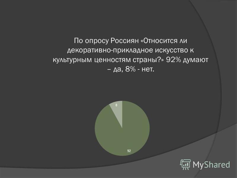 По опросу Россиян «Относится ли декоративно-прикладное искусство к культурным ценностям страны?» 92% думают – да, 8% - нет.