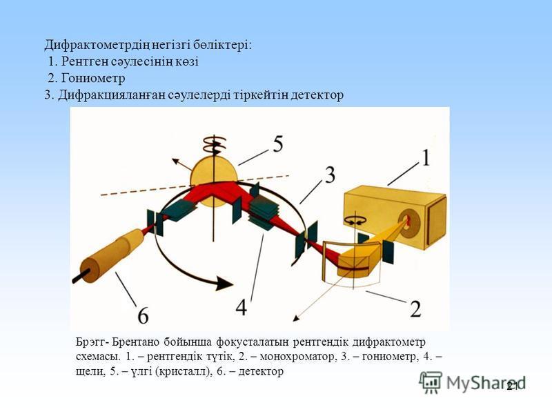 21 Дифрактометрдің негізгі бөліктері: 1. Рентген сәулесінің көзі 2. Гониометр 3. Дифракцияланған сәулелерді тіркейтін детектор Брэгг- Брентано бойынша фокусталатын рентгендік дифрактометр схемасы. 1. – рентгендік түтік, 2. – монохроматор, 3. – гониом