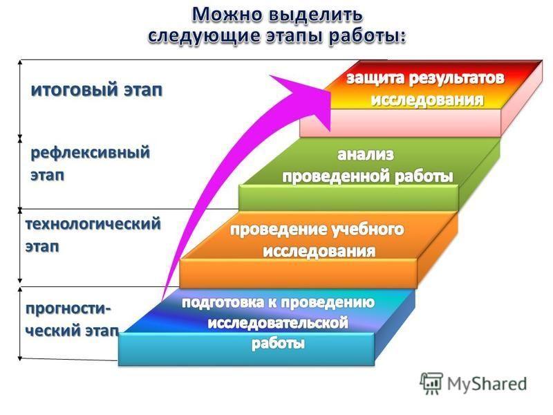 итоговый этап рефлексивный этап технологический этап прогностический этап