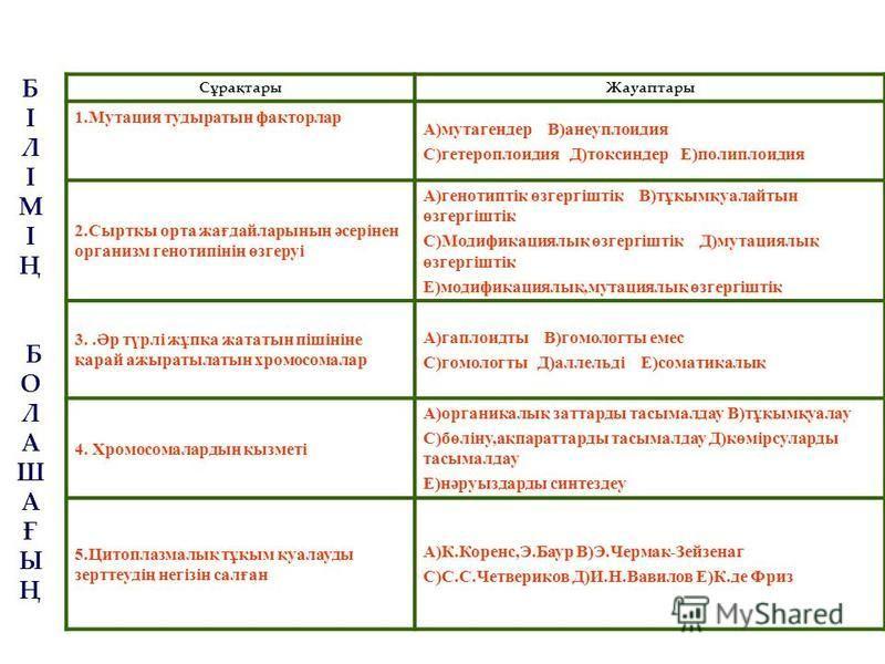 Сұрақтары Жауаптары 1. Мутация тудыратын факторлар А)мутагендер В)анеуплоидия С)гетероплоидия Д)токсиндер Е)полиплоидия 2.Сыртқы орта жағдайларының әсерінен организм генотипінің өзгеруі А)генотиптік өзгергіштік В)тұқымқуалайтын өзгергіштік С)Модифика