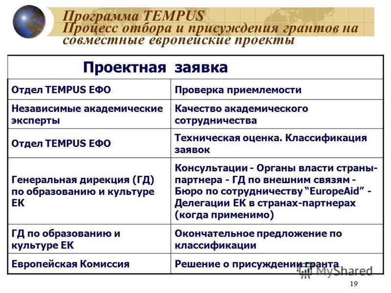 19 Программа TEMPUS Процесс отбора и присуждения грантов на совместные европейские проекты Проектнаязаявка Отдел TEMPUS ЕФОПроверка приемлемости Независимые академические эксперты Качество академического сотрудничества Отдел TEMPUS ЕФО Техническая оц