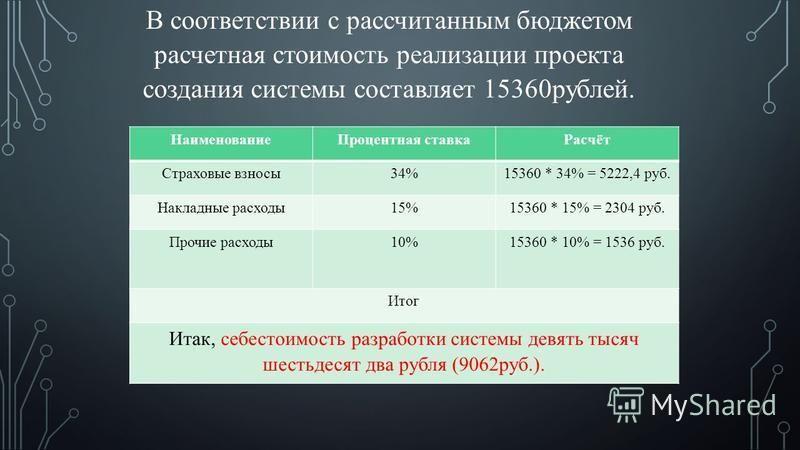 В соответствии с рассчитанным бюджетом расчетная стоимость реализации проекта создания системы составляет 15360 рублей. Наименование Процентная ставка Расчёт Страховые взносы 34%15360 * 34% = 5222,4 руб. Накладные расходы 15%15360 * 15% = 2304 руб. П