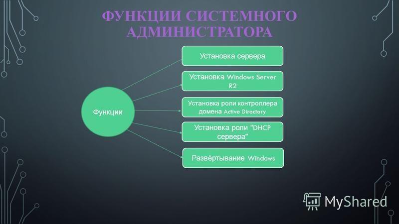 ФУНКЦИИ СИСТЕМНОГО АДМИНИСТРАТОРА Функции Установка сервера Установка Windows Server R2 Установка роли контроллера домена Active Directory Установка роли DHCP сервера  Развёртывание Windows
