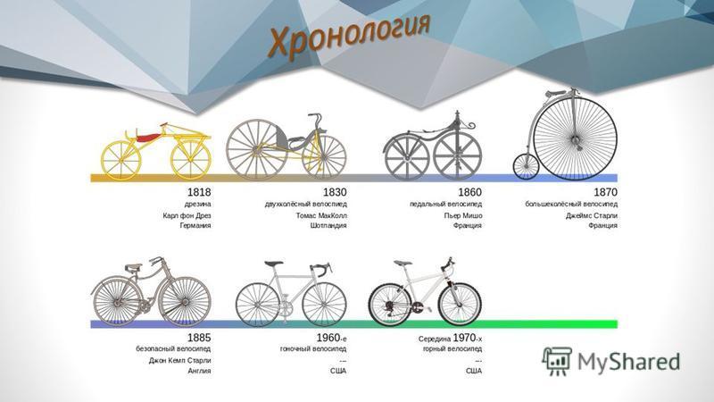 Электро велосипедд Электри́ческий велосипед́д (электровелосипедд, пауэрбайк, e-bike, pedelec) представляет собой велосипедд с электрическим приводом, который частично или полностью обеспечивает его движение. Его называют, также, велогибридом, хотя ги