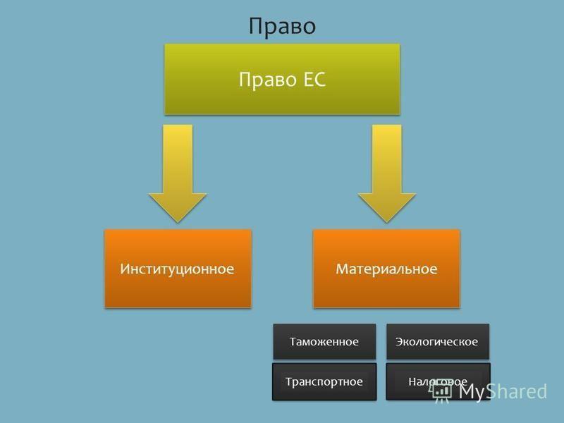 Право Право ЕС Институционное Материальное Экологическое Транспортное Таможенное Налоговое