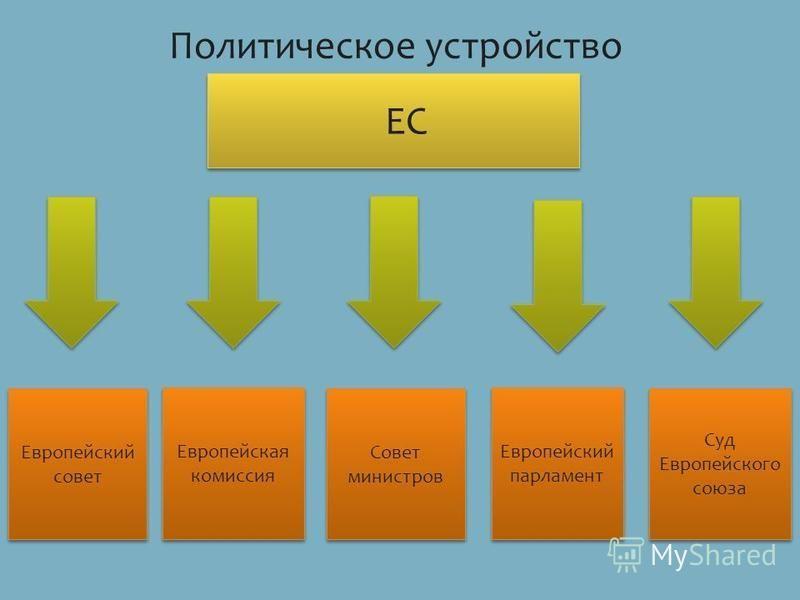 Политическое устройство ЕС Европейский совет Европейская комиссия Совет министров Европейский парламент Суд Европейского союза