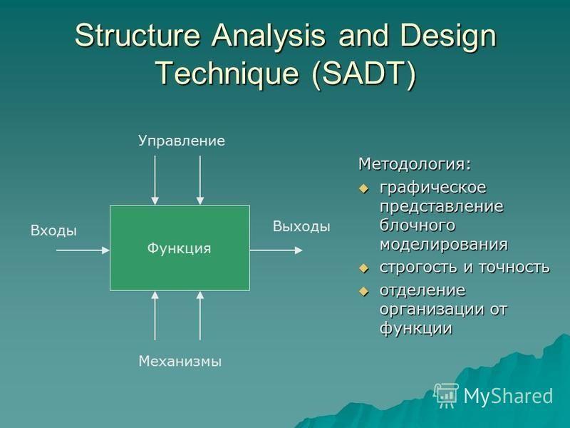 Structure Analysis and Design Technique (SADT) Методология: графическое представление блочного моделирования графическое представление блочного моделирования строгость и точность строгость и точность отделение организации от функции отделение организ