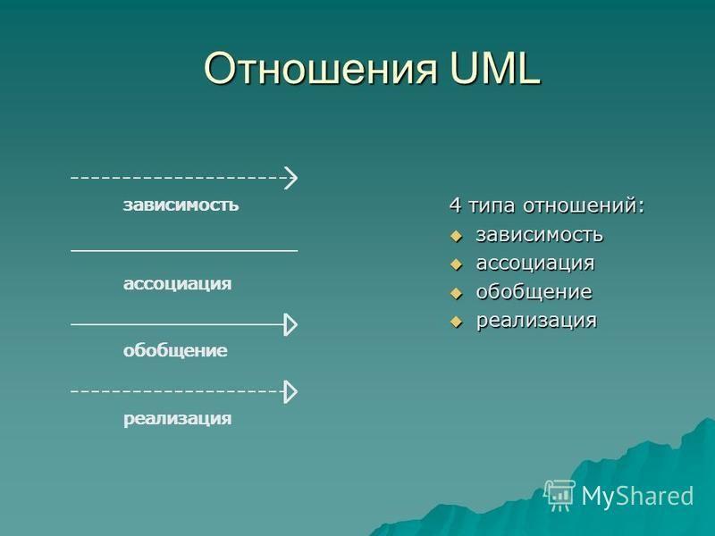 Отношения UML 4 типа отношений: зависимость зависимость ассоциация ассоциация обобщение обобщение реализация реализация зависимость ассоциация обобщение реализация зависимость ассоциация обобщение реализация