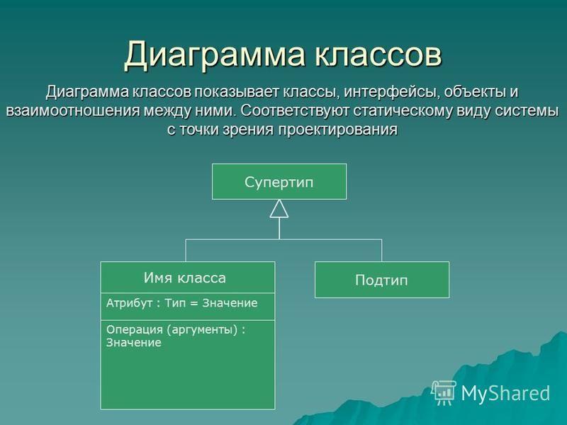 Диаграмма классов Диаграмма классов показывает классы, интерфейсы, объекты и взаимоотношения между ними. Соответствуют статическому виду системы с точки зрения проектирования Супертип Подтип Имя класса Атрибут : Тип = Значение Операция (аргументы) :